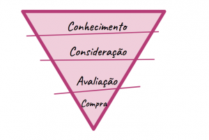 etapas-jornada-do-consumidor